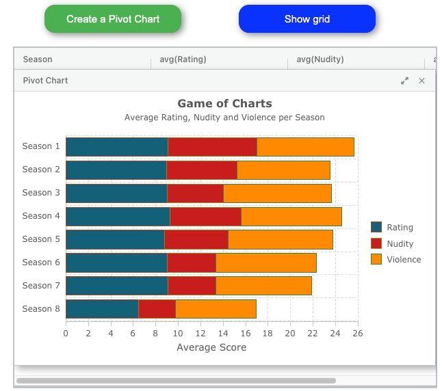 Data Graph for Pivot Chart