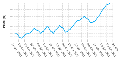 Screenshot of final graph